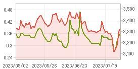 외국인 보유비중,시가총액 차트 : 자세한 내용은 클릭후 팝업창 참고