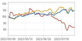 상대수익률 차트 : 자세한 내용은 클릭후 팝업창 참고
