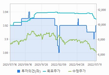 투자의견,적정주가,수정주가 차트 : 자세한 내용은 클릭후 팝업창 참고