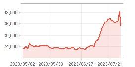 주가추이,내부자거래 차트: 자세한 내용은 클릭후 팝업창 참고